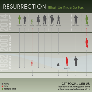 ABC's Resurrection Infographic