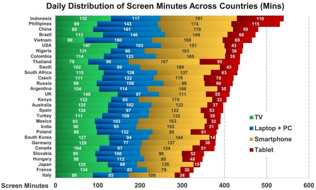 screen-minutes